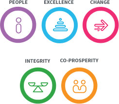 People, Excellence, Change, Integrity, CO-Prosperity